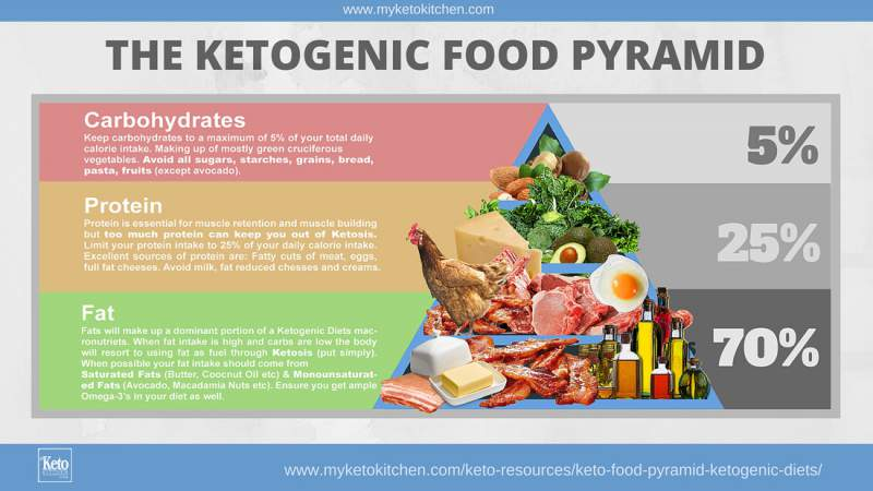 Ketogenic-Food-Pyramid